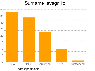 Surname Iavagnilio