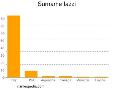 Surname Iazzi