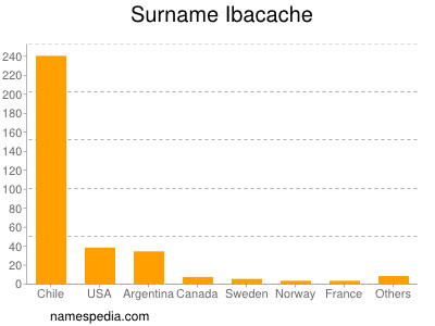 Surname Ibacache