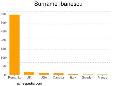 Surname Ibanescu