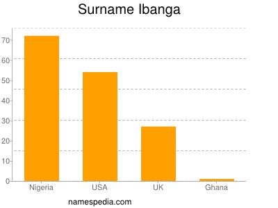 Surname Ibanga