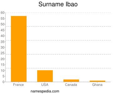 Surname Ibao