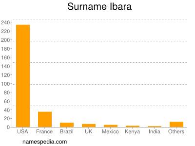 Surname Ibara