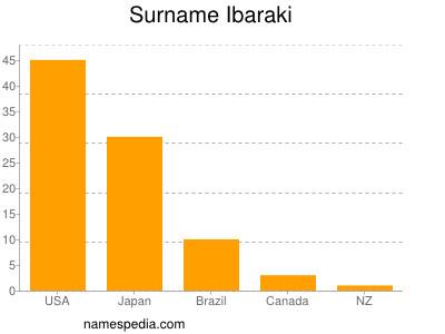 Familiennamen Ibaraki