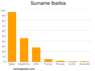 Surname Ibarbia