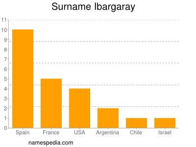 Surname Ibargaray