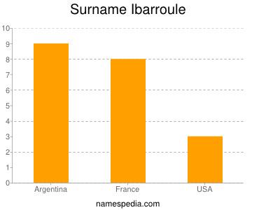Surname Ibarroule