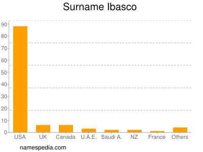 Surname Ibasco