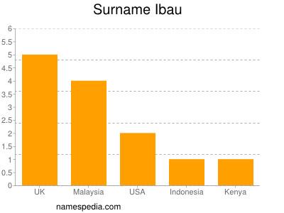Surname Ibau