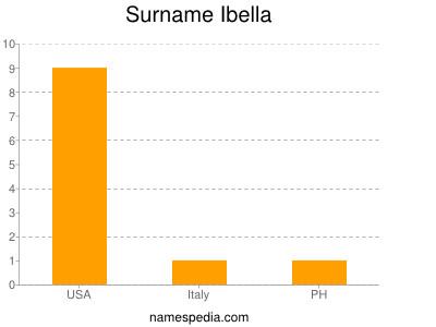 Surname Ibella