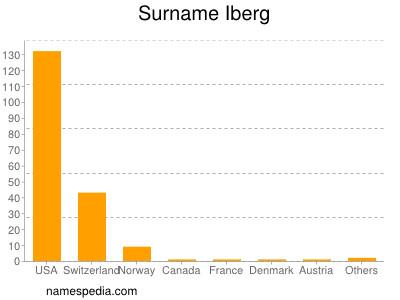Surname Iberg