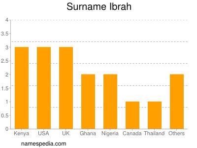 Surname Ibrah