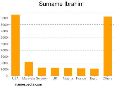 Surname Ibrahim