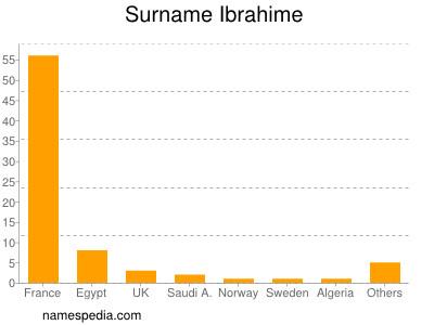 Surname Ibrahime