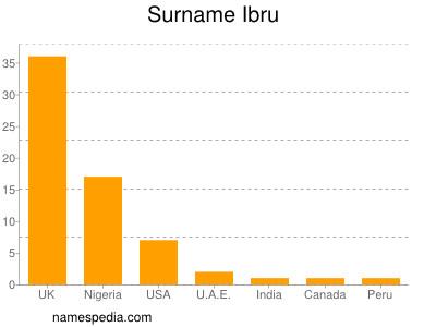 Surname Ibru