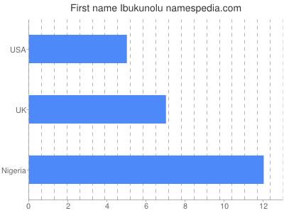 Given name Ibukunolu