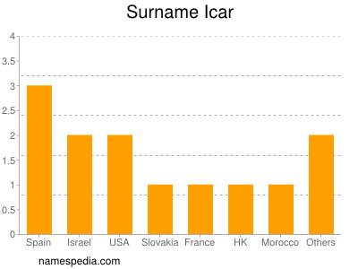 Surname Icar