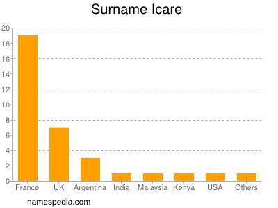 Surname Icare