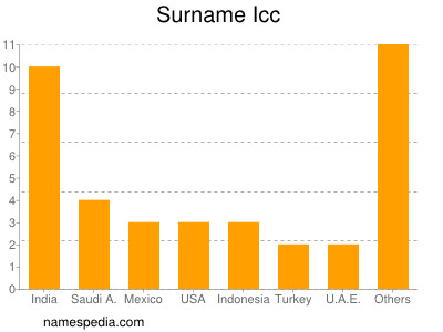 Surname Icc