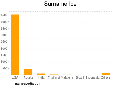 Surname Ice