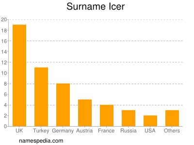 Surname Icer