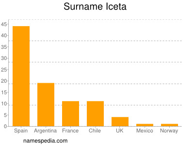 Surname Iceta