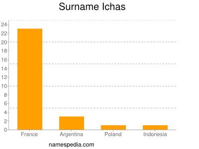 Surname Ichas