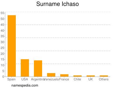 Surname Ichaso