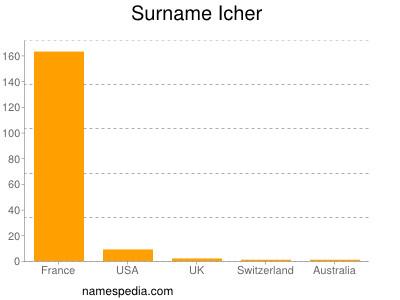 Surname Icher