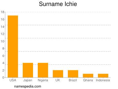 Surname Ichie