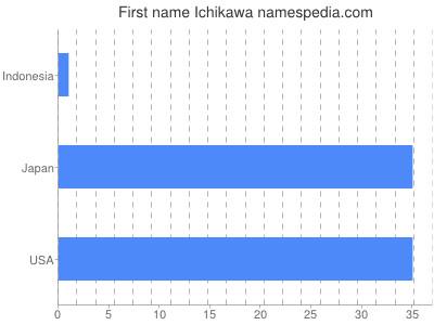 prenom Ichikawa