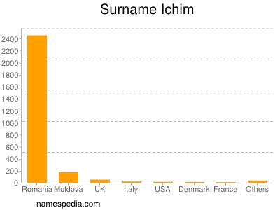 Surname Ichim