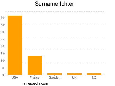 Surname Ichter