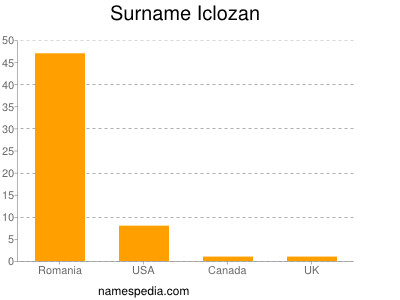 Surname Iclozan