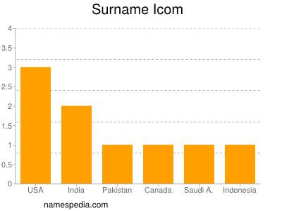 Familiennamen Icom