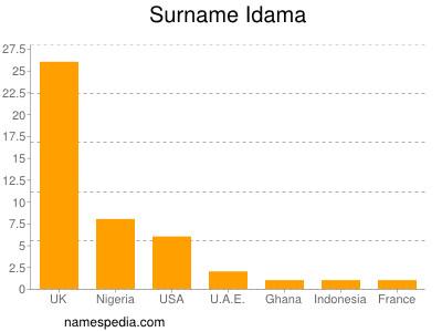 Surname Idama