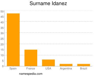 Familiennamen Idanez