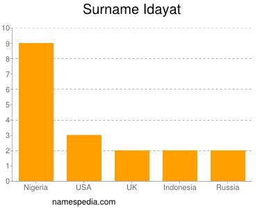 Surname Idayat