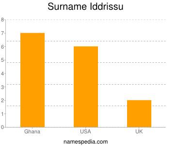 Surname Iddrissu