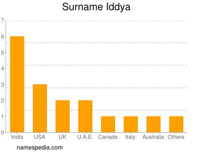 Surname Iddya