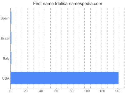 prenom Idelisa