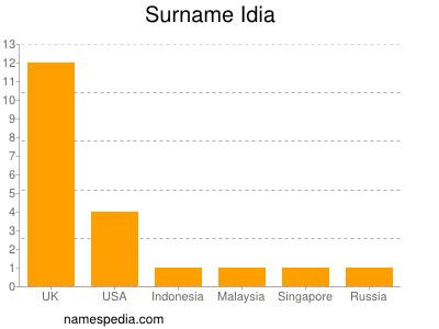 Surname Idia