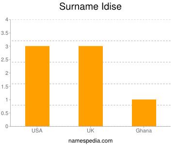 Surname Idise