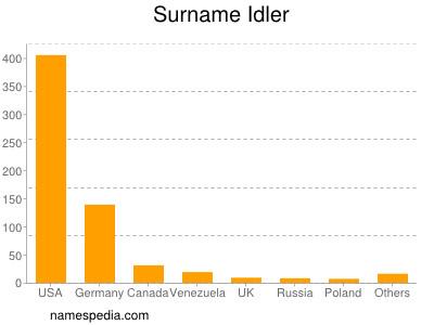 Surname Idler
