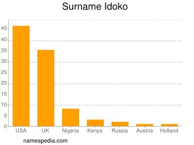 Surname Idoko