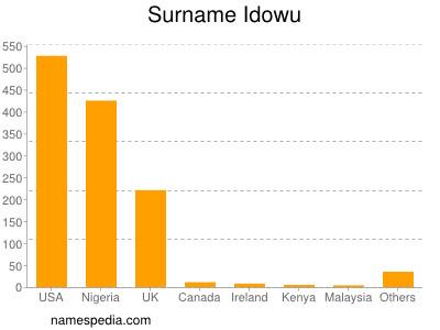 Surname Idowu