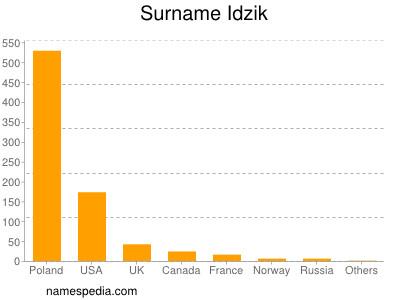 Surname Idzik