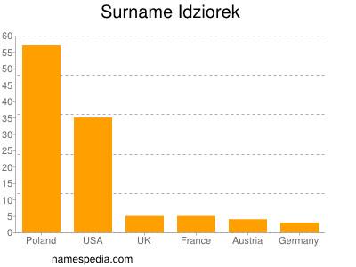 Familiennamen Idziorek