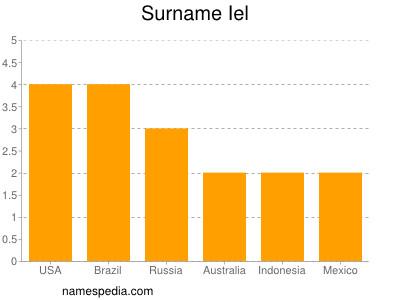 Surname Iel