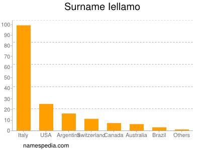 Surname Iellamo
